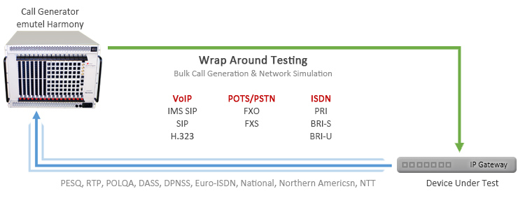 Bulk Call Generation and Wrap Around Testing VoIP, ISDN, PSTN