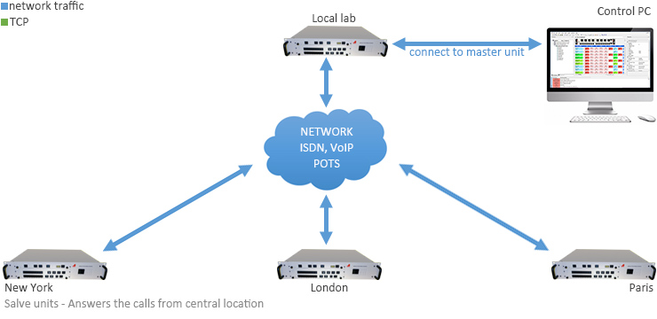One way test across the network