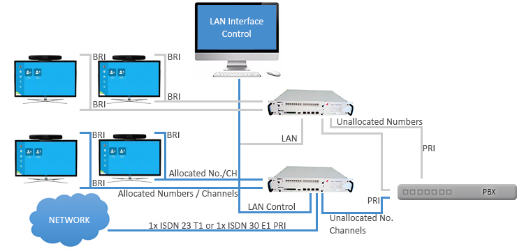 Pri To Bri Convertion For Video Conferencing Isdn Multiplexing
